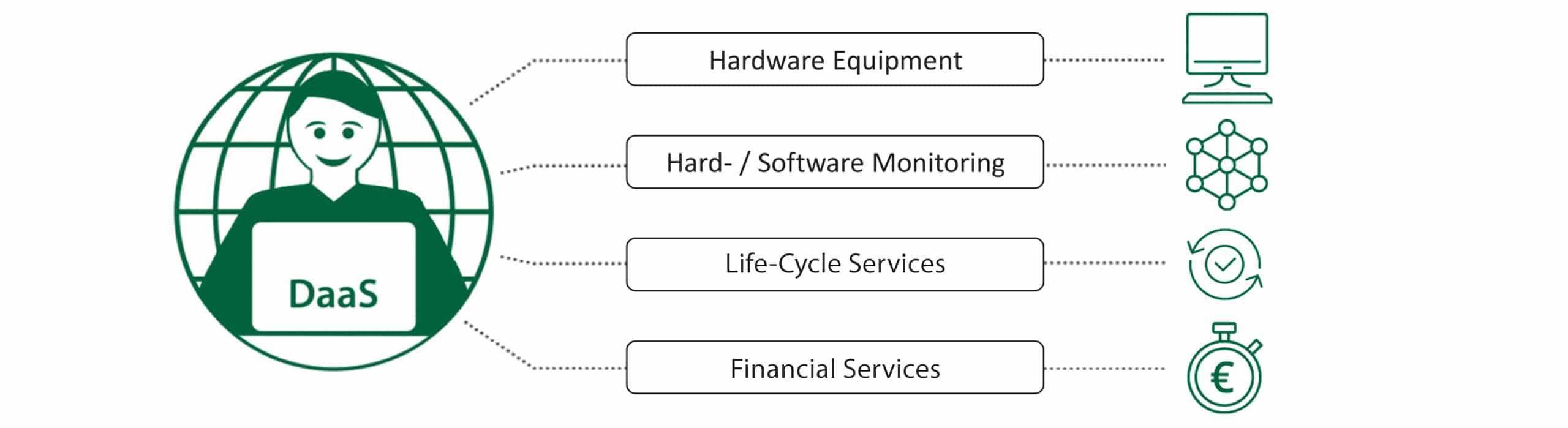 Device as a Service (DaaS) – Einer für alles - Hardware, Support, proaktives Management und Services